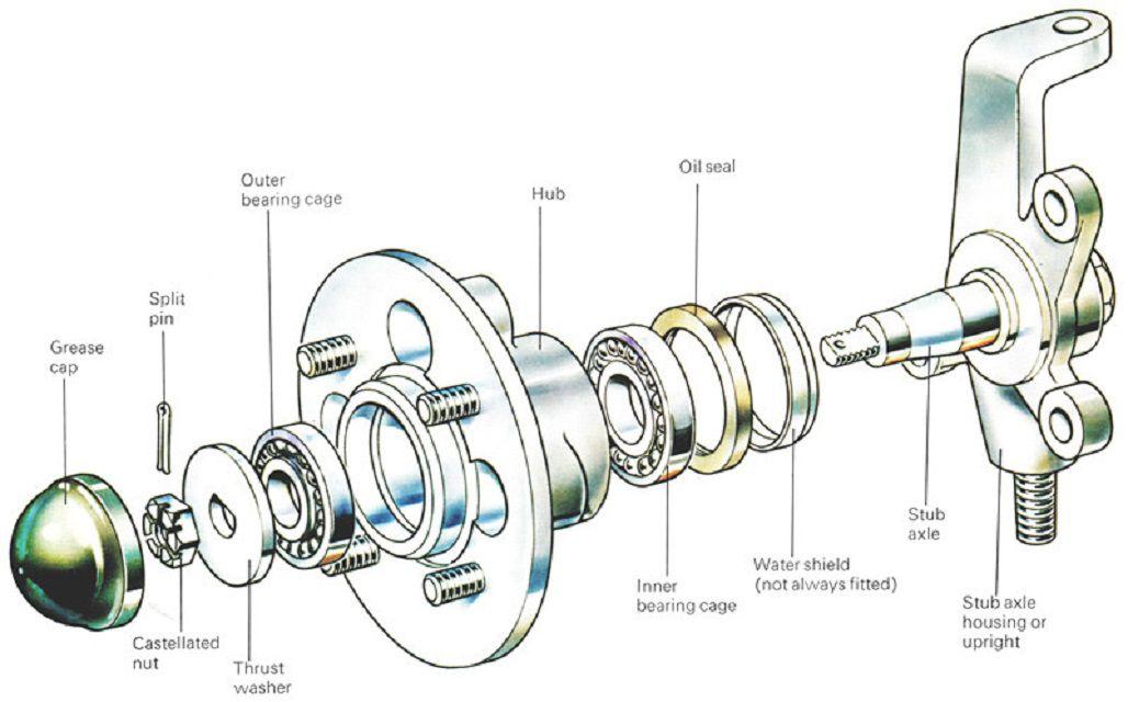 Wheel Bearing Diagram